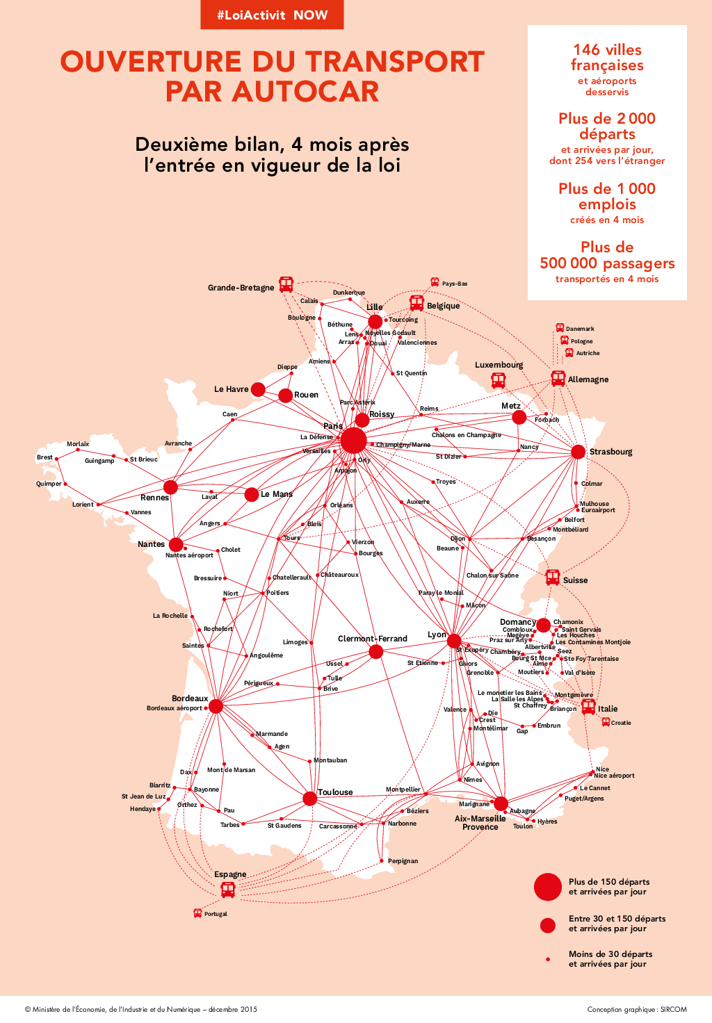 Infographie bilan bus macron 4 mois après la libéralisation