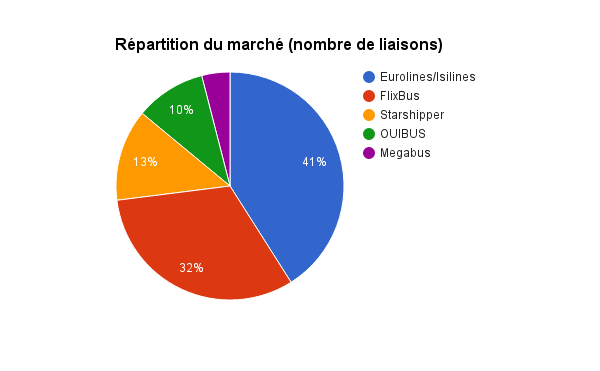 bilan-arafer-autocar-repartition-marche-par-liaisons