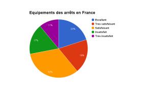 Enqu 234 Te Sur Les Gares Routi 232 Res En France Et Europe