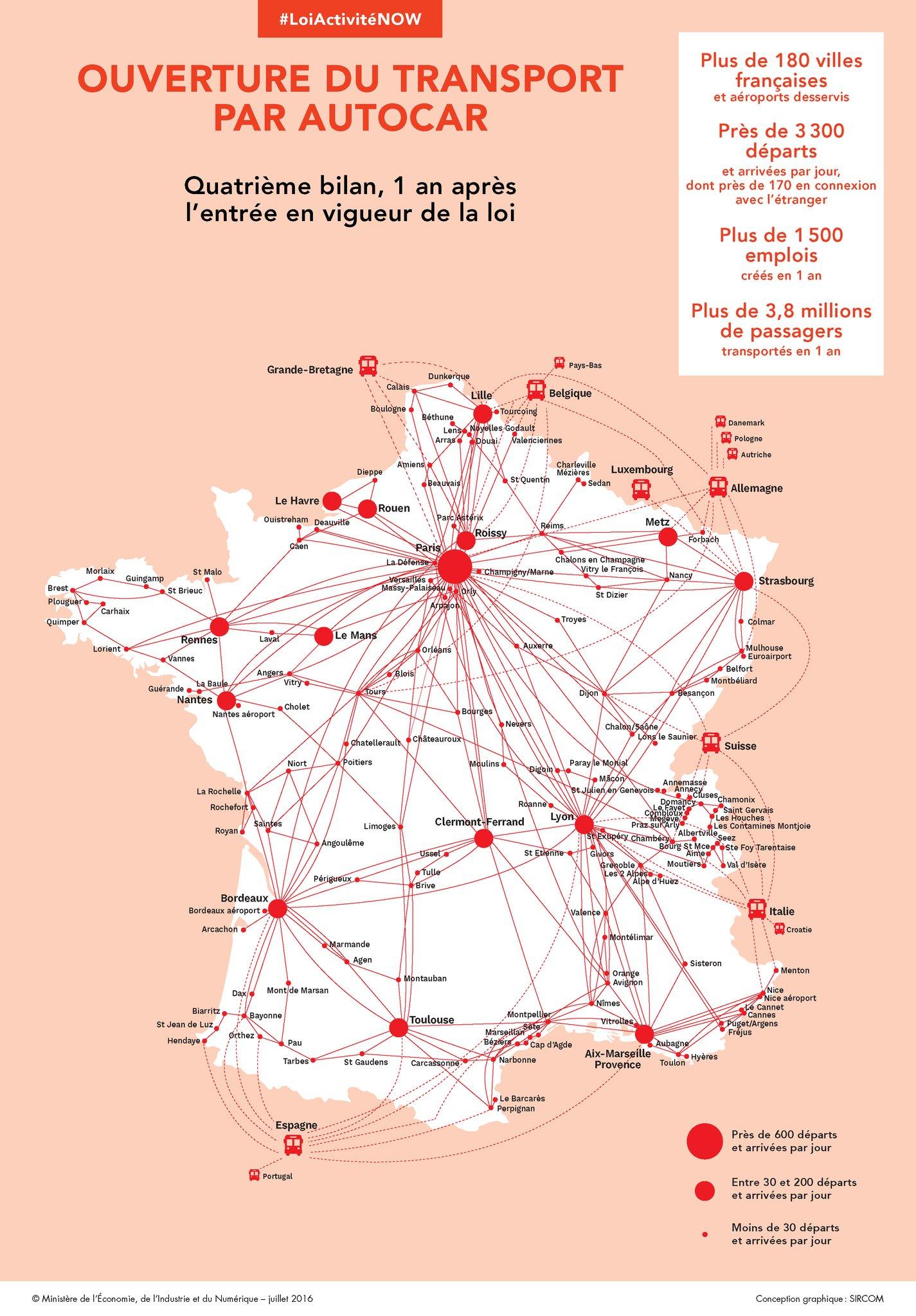 Bilan 1 an marché des bus Macron