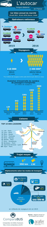Infographie sur le rapport annuel du marché de l'autocar