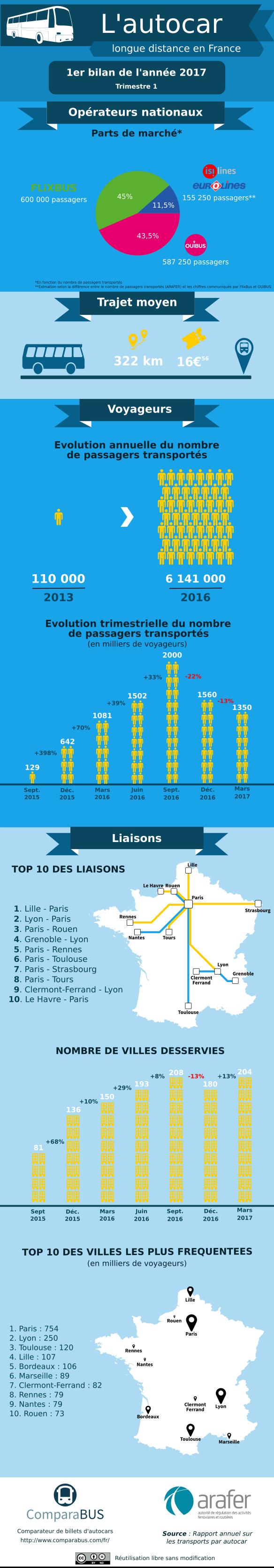 Infographie bilan 1er trimestre 2017 des bus macron