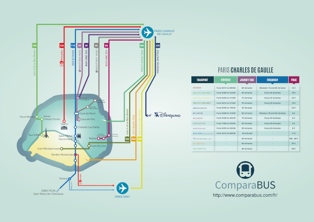 how to go Charles de Gaulle airport to Paris city center? get use of transportaion map to see all possible options