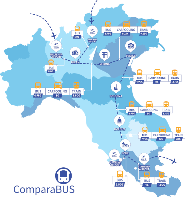 Compare in advance bus, train, carpooling prices in Italy.