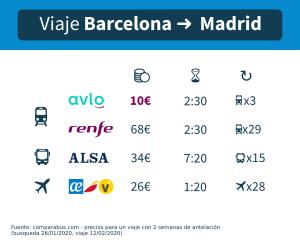 Comparativo tren autobus avion Barcelona Madrid con Alsa, Avlo, AVE Renfe