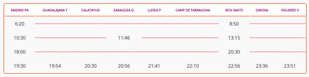 Horarios trenes Madrid Barcelona con Avlo